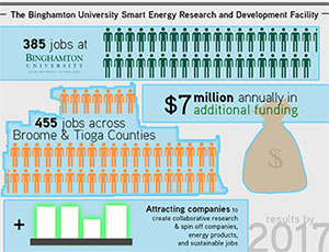 Binghamton University Smart Energy Research and Development