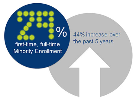 29% first-time, full-time Minority Enrollment - 44% increase over the past 5 years