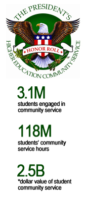 National Service Statistics: 3.1 million students are engaged in community service; 118 million hours are logged; that service is valued at 2.5 billion dollars