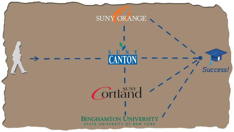 SUNY Seamless Transfer map - Community Colleges to Universities and back all lead to success.
