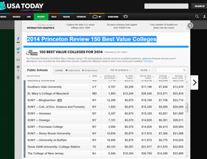 Screenshot of USA Today website 2014 Princeton Review 150 Best Value Colleges Rankings
