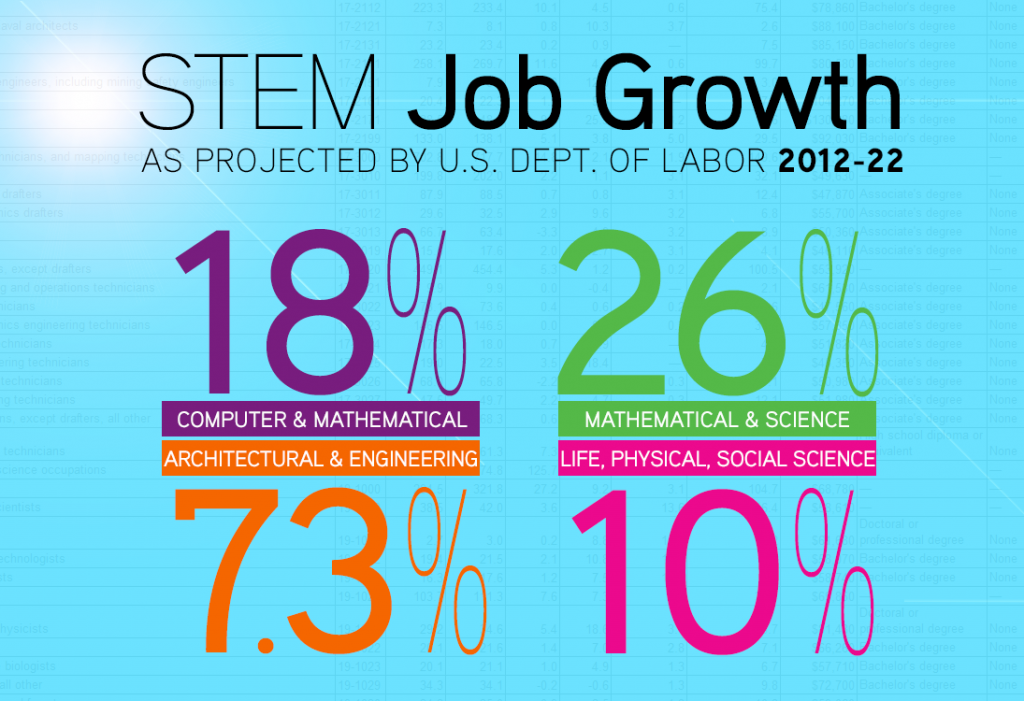 STEM Job Growth US Department of Labor 2022