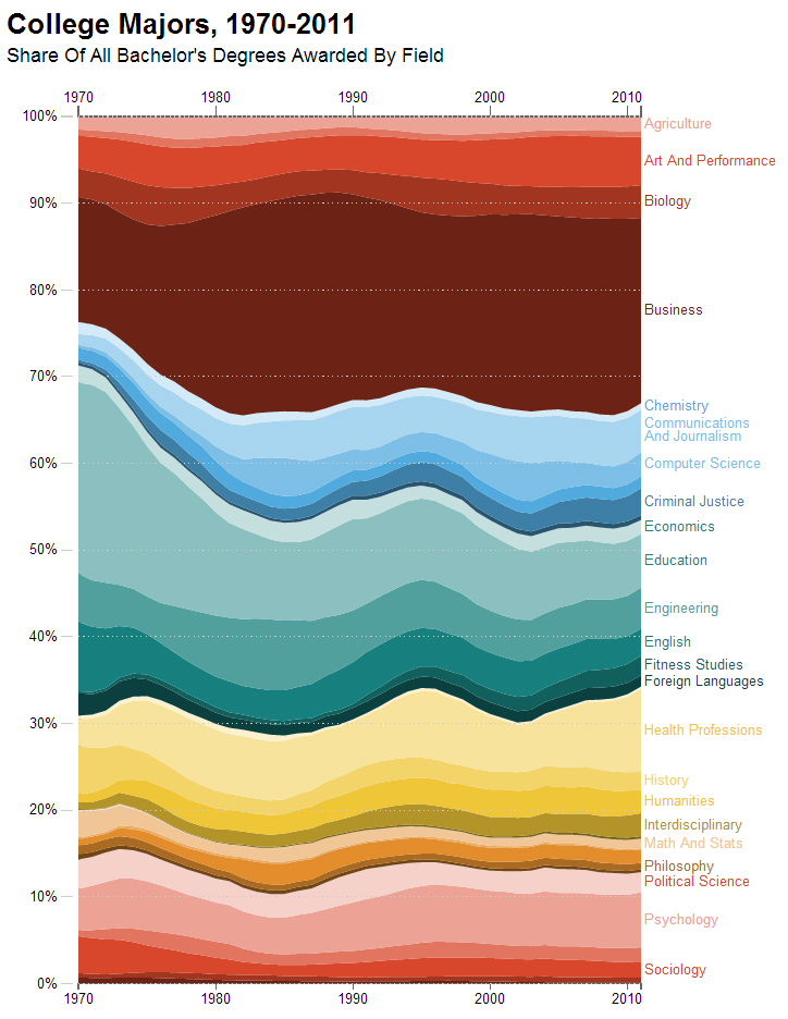 NPR Planet Money College Majors 1970-2010 Quoctrung Bui