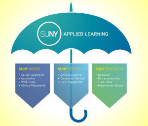 SUNY Applied Learning Umbrella