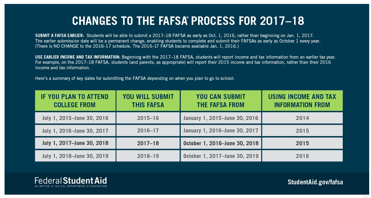 FAFSA date breakdown