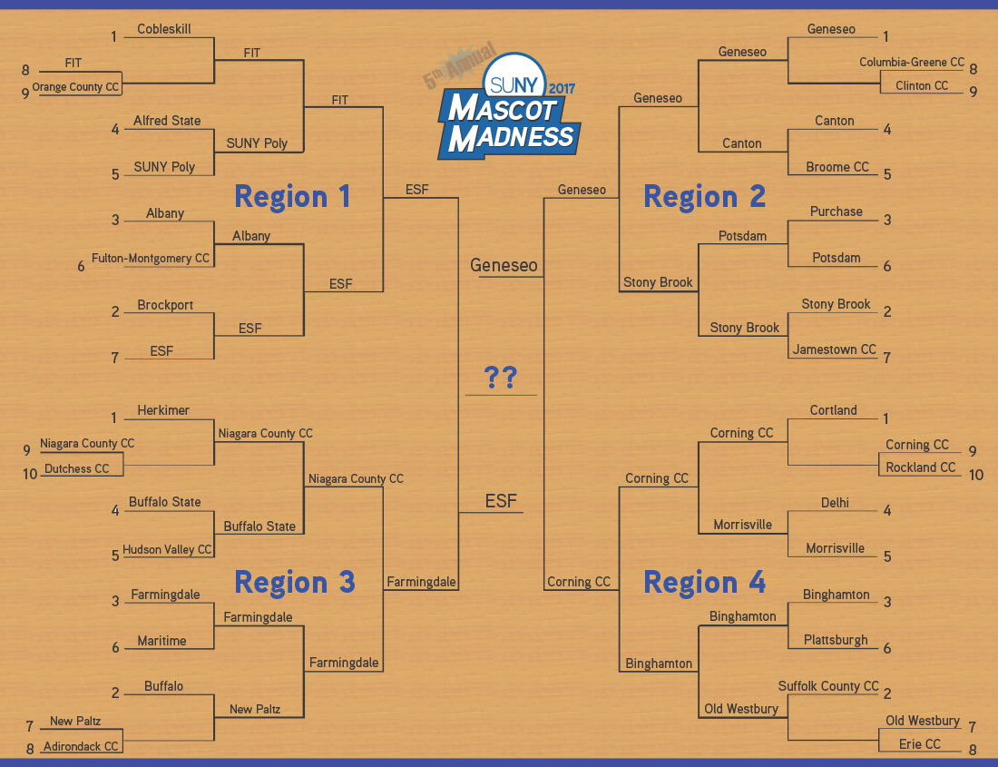 Mascot Madness 2017 bracket - The Finals