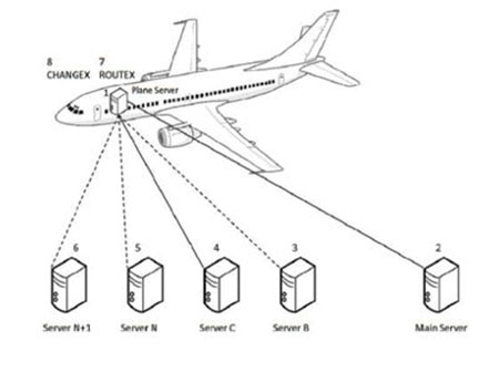 A Flight Data Tracker diagram showing multiple servers below a plane connected back and forth to it.