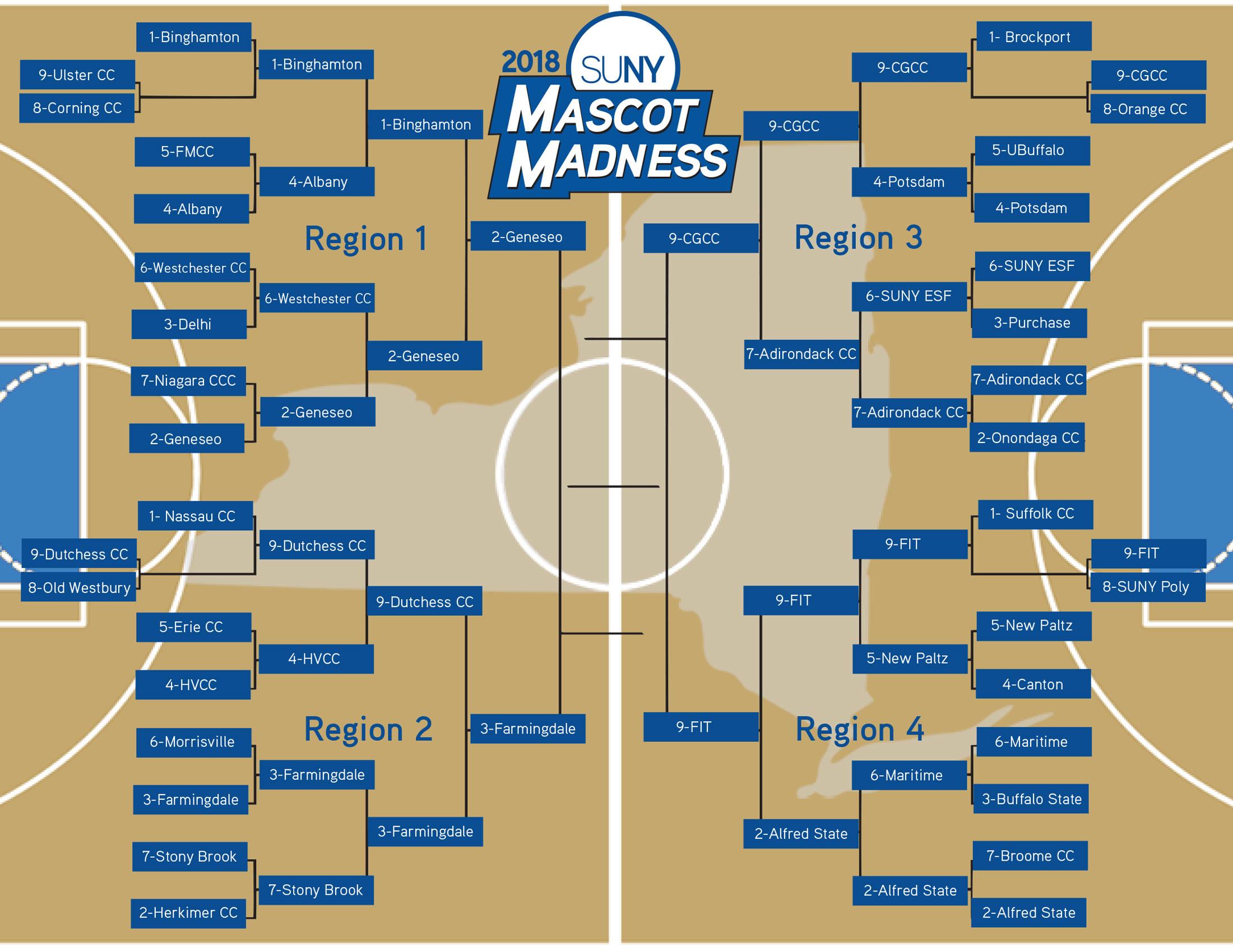 2018 SUNY Mascot Madness bracket - final four