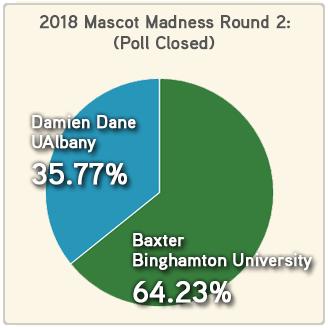 Mascot Madness 2018 round 2 Binghamton-Albany results