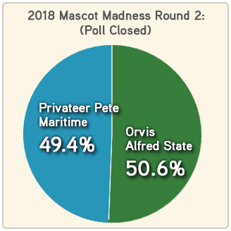 Mascot Madness 2018 round 2 Alfred State - Maritime results