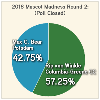 Mascot Madness 2018 round 2 Columbia-Greene CC - Potsdam results