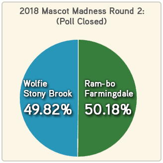 Mascot Madness 2018 round 2 Farmingdale - Stony Brook results